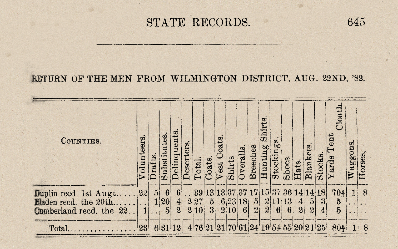 Documenting the American South: Colonial and State Records